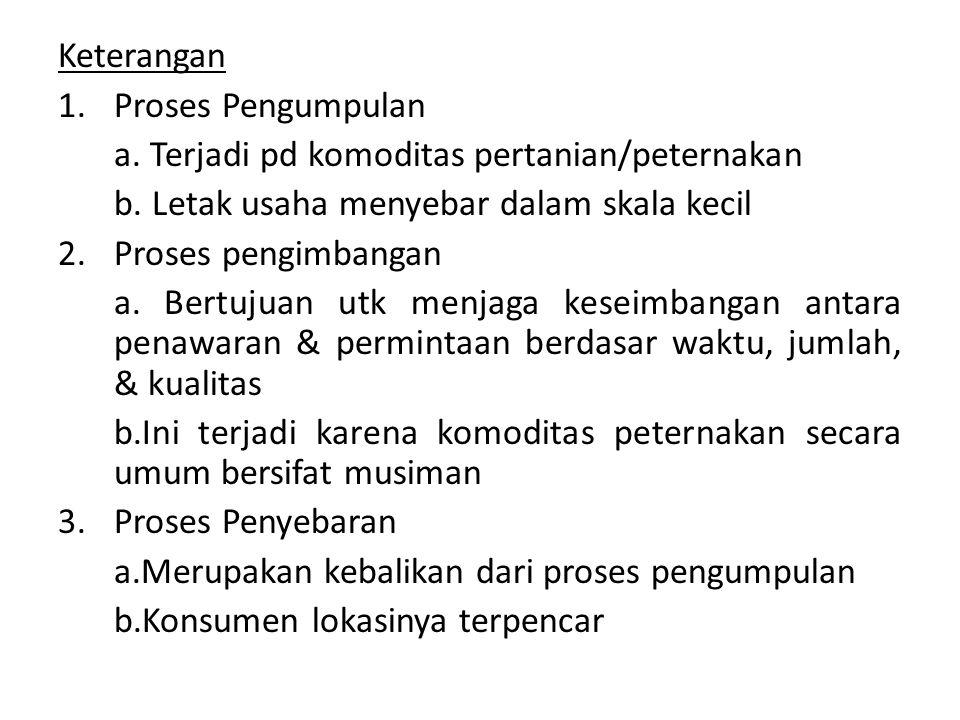 Tingkatan mata rantai proses TN Produsen Pedagang Pengumpul Pedagang Pengumpul Pedagang Penerima Pedagang Pengecer Pedagang Penyebar Konsumen Pedagang