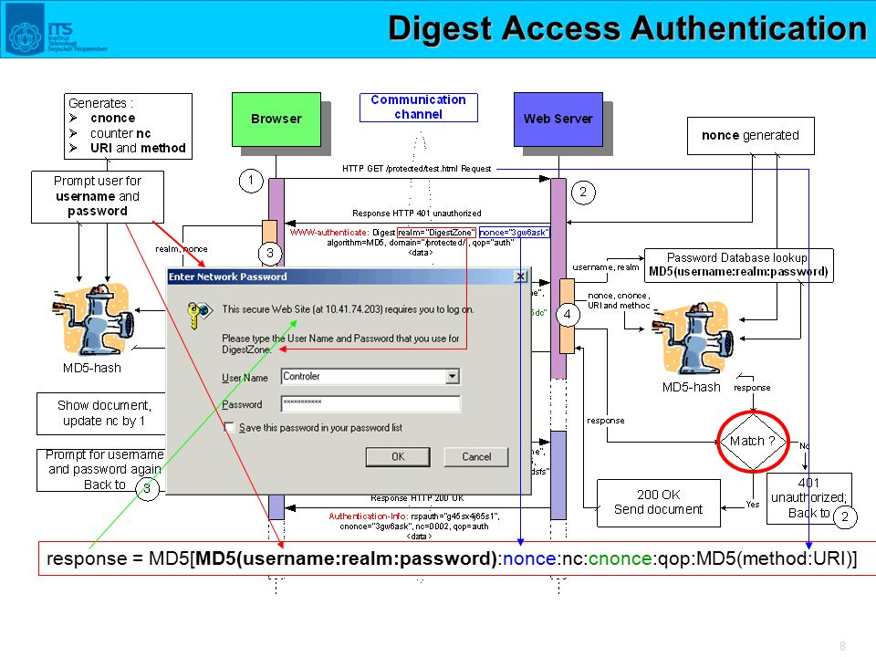 8 Digest Access Authentication response = MD5[MD5(username:realm:password):nonce:nc:cnonce:qop:MD5(method:URI)]