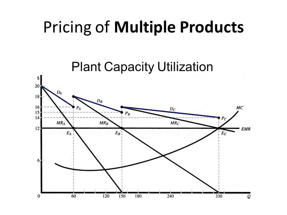Mengenakan harga berbeda untuk produk yang sama yang dijual di pasar berbeda Perusahaan memaksimumkan keuntungan dengan menjual sejumlah unit di setiap pasar sedmikian rupa sehingga penerimaan marjinal setiap pasar (MRi)sama dengan biaya marjinal (MC).