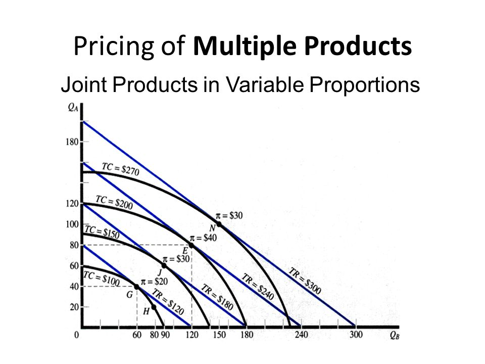 Pricing in Practice Incremental Analysis A firm should take an action if the incremental increase in revenue from the action exceeds the incremental increase in cost from the action.