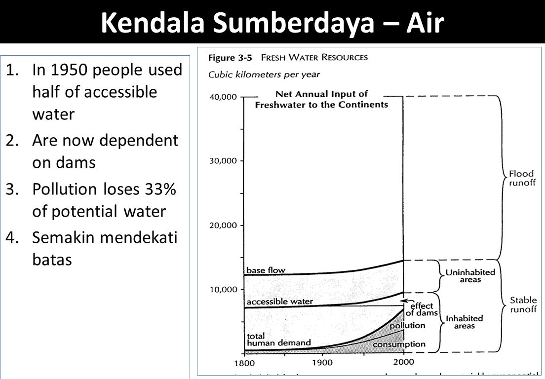Kendala Sumberdaya – Air 1.In 1950 people used half of accessible water 2.Are now dependent on dams 3.Pollution loses 33% of potential water 4.Semakin