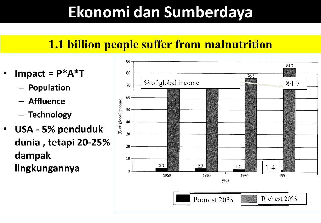 Ekonomi dan Sumberdaya Impact = P*A*T – Population – Affluence – Technology USA - 5% penduduk dunia, tetapi 20-25% dampak lingkungannya Poorest 20% Ri