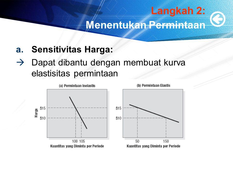 Langkah 2: Menentukan Permintaan a.Sensitivitas Harga:  Dapat dibantu dengan membuat kurva elastisitas permintaan