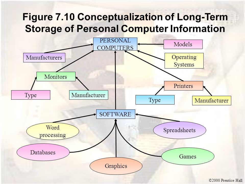 ©2000 Prentice Hall Figure 7.10 Conceptualization of Long-Term Storage of Personal Computer Information PERSONAL COMPUTERS Manufacturers Models SOFTWARE ManufacturerType Monitors Printers Operating Systems Manufacturer Type Word processing Databases Graphics Spreadsheets Games