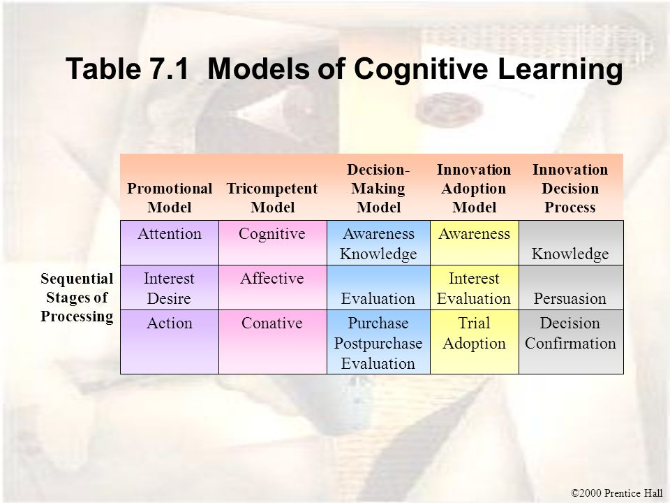 ©2000 Prentice Hall Table 7.1 Models of Cognitive Learning AttentionCognitive ActionConativePurchase Postpurchase Evaluation Trial Adoption Decision Confirmation Affective Evaluation Interest EvaluationPersuasion Knowledge AwarenessAwareness Knowledge Interest Desire Sequential Stages of Processing Innovation Adoption Model Decision- Making Model Tricompetent Model Innovation Decision Process Promotional Model