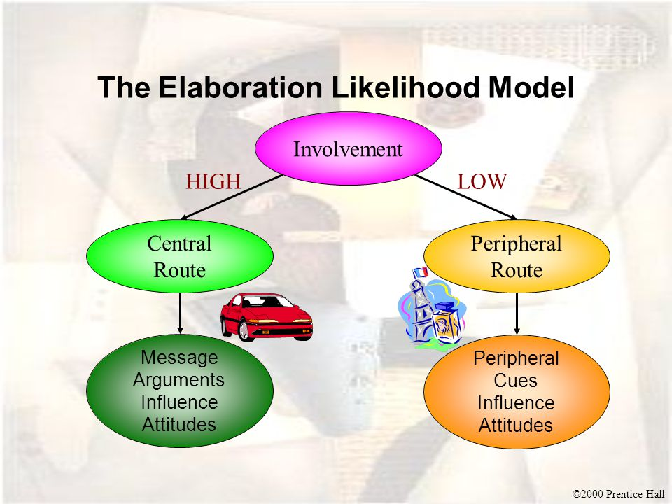 ©2000 Prentice Hall The Elaboration Likelihood Model Involvement Central Route Peripheral Route Peripheral Cues Influence Attitudes Message Arguments Influence Attitudes HIGHLOW