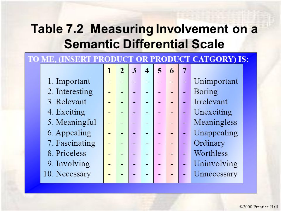 ©2000 Prentice Hall TO ME, (INSERT PRODUCT OR PRODUCT CATGORY) IS: Table 7.2 Measuring Involvement on a Semantic Differential Scale 1.