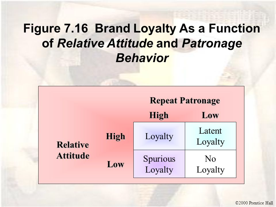 ©2000 Prentice Hall Figure 7.16 Brand Loyalty As a Function of Relative Attitude and Patronage Behavior Latent Loyalty No Loyalty Spurious Loyalty Loyalty Low High HighLow Repeat Patronage Relative Attitude