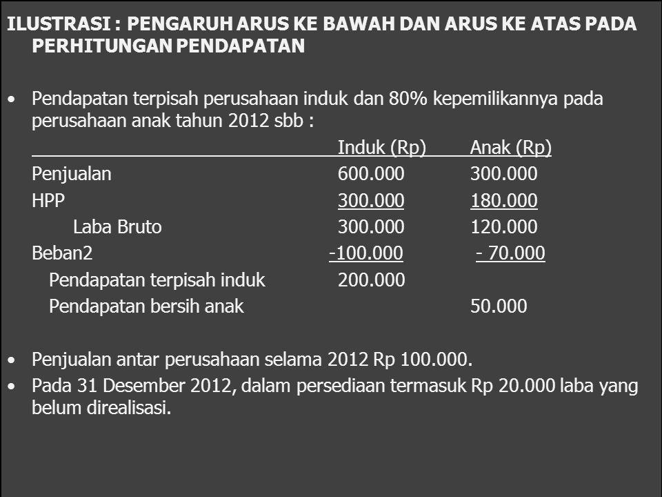 Perhitungan Pendapatan Hak Minoritas Penjualan arus ke bawah : Laba yang belum direalisasi Rp 20.000 direfleksikan dalam akun 'penjualan' dan 'HPP' induk, dan laba bersih anak = pendapatan realisasinya.