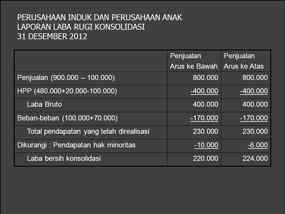 PERUSAHAAN INDUK DAN PERUSAHAAN ANAK LAPORAN LABA RUGI KONSOLIDASI 31 DESEMBER 2012 Penjualan Arus ke Bawah Penjualan Arus ke Atas Penjualan (900.000