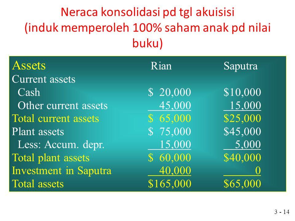 3 - 13 Induk dan anak dengan periode fiskal yang berbeda PSAK No 4 par 09 dan 10 menyebutkan: Laporan keuangan perusahaan induk dan anak yang digunaka