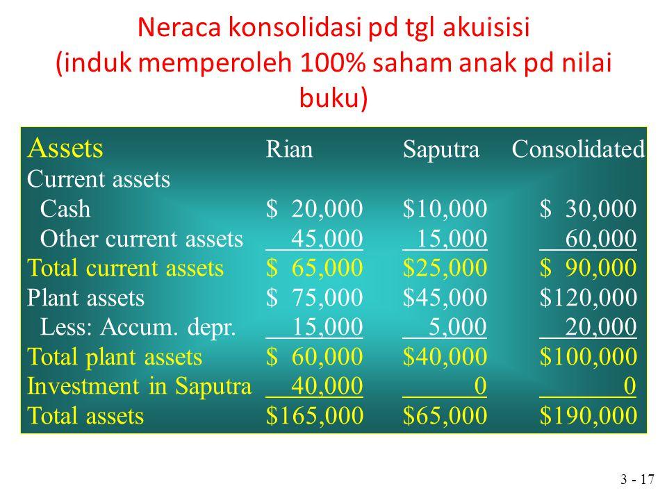 3 - 16 Penyusunan Laporan Keuangan Konsolidasi Akun-akun yang sama dari L/K induk dan anak perusahaan ditambahkan dan disesuaikan, untuk menghilangkan