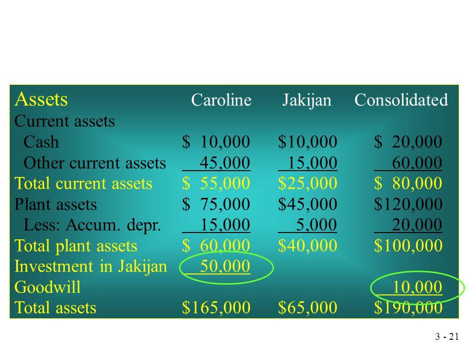 3 - 20 Capital Stock30,000 Retained Earnings10,000 Goodwill10,000 Investment in Jakijan50,000 Untuk mengeliminasi akun investasi dan ekuitas Pemilik d