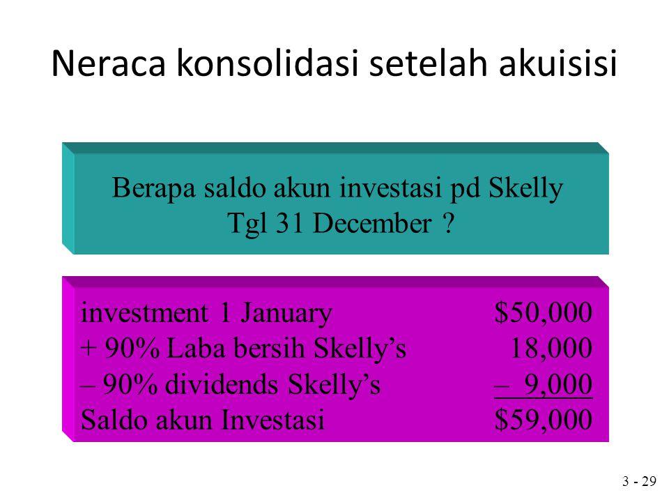 3 - 28 Neraca Konsolidasi Setelah Akuisisi 1. Penn memperoleh 90% kepemilikan Skelly 1 January $50,000 disaat nilai Ekuitas pemegang saham Skelly sebe