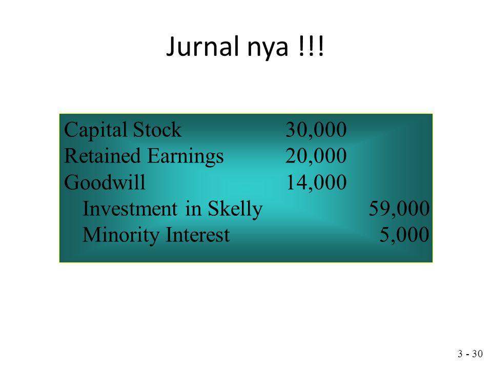 3 - 29 Neraca konsolidasi setelah akuisisi Berapa saldo akun investasi pd Skelly Tgl 31 December ? investment 1 January $50,000 + 90% Laba bersih Skel
