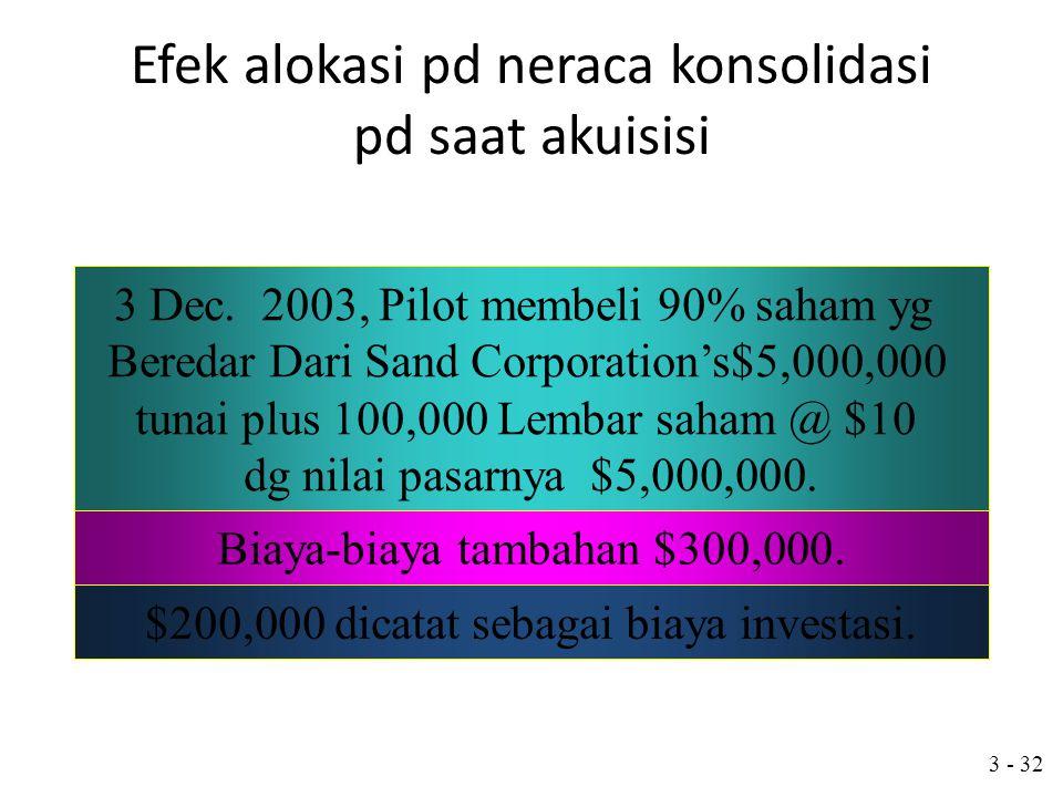 3 - 31 Neraca Konsolidasi Setelah Akuisisi Dividends Payable9,000 Dividends Receivable9,000 Mengeliminasi piutang dan hutang Resiprokal (90% dari devi