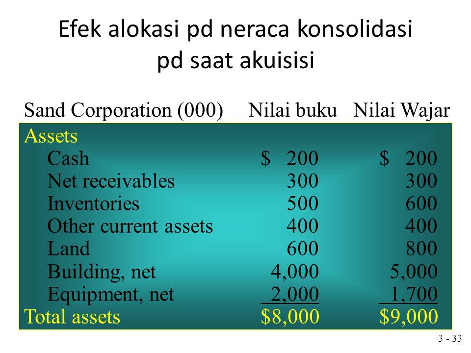 3 - 32 Efek alokasi pd neraca konsolidasi pd saat akuisisi 3 Dec. 2003, Pilot membeli 90% saham yg Beredar Dari Sand Corporation's$5,000,000 tunai plu