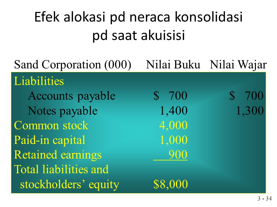 3 - 33 Efek alokasi pd neraca konsolidasi pd saat akuisisi Assets Cash$ 200$ 200 Net receivables 300 300 Inventories 500 600 Other current assets 400 400 Land 600 800 Building, net 4,000 5,000 Equipment, net 2,000 1,700 Total assets$8,000$9,000 Sand Corporation (000) Nilai buku Nilai Wajar
