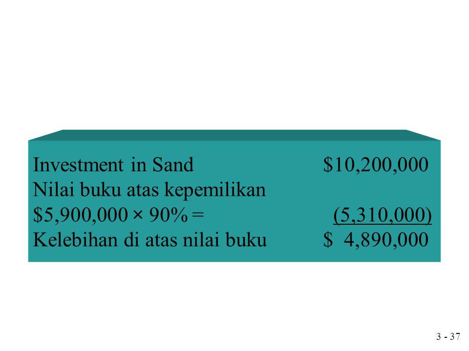 3 - 36 Investment in Sand200 Additional Paid-in Capital100 Cash300 Untuk mencatat biaya-biaya tambahan untuk Penggabungan dg sand