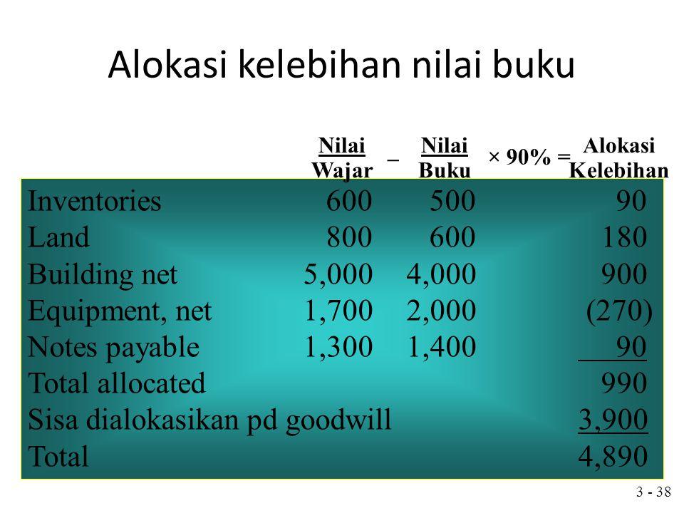 3 - 37 Investment in Sand$10,200,000 Nilai buku atas kepemilikan $5,900,000 × 90% = (5,310,000) Kelebihan di atas nilai buku$ 4,890,000
