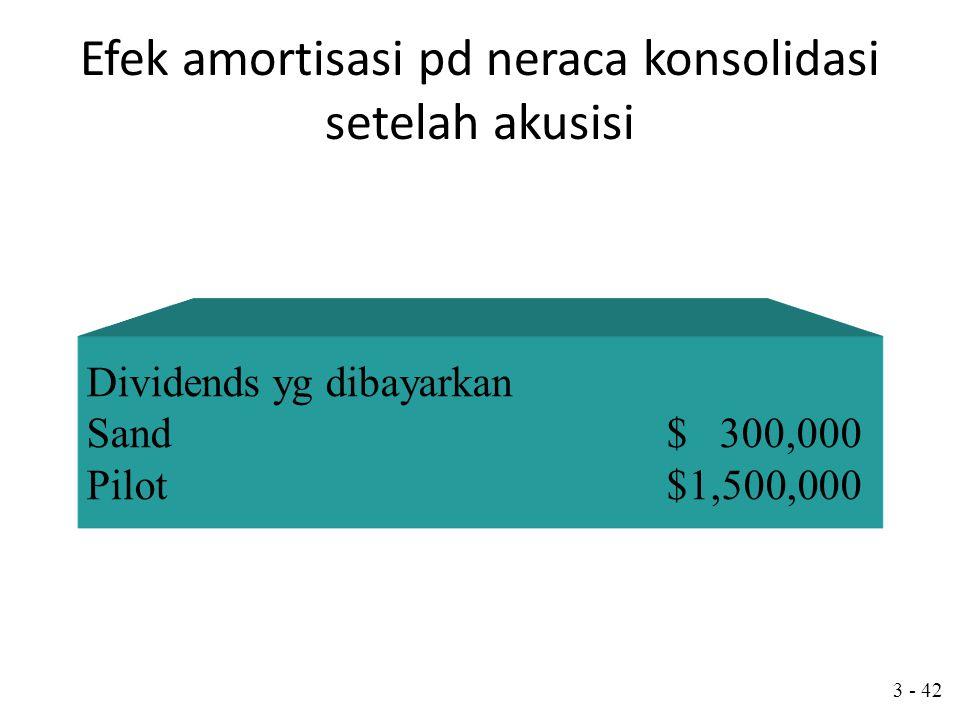 3 - 41 Efek amortisasi pd neraca konsolidasi setelah akusisi Pendapatan 2004: Laba Sand's $ 800,000 Pendapatan Pilot's (Termasuk pend dari Sand)$2,523