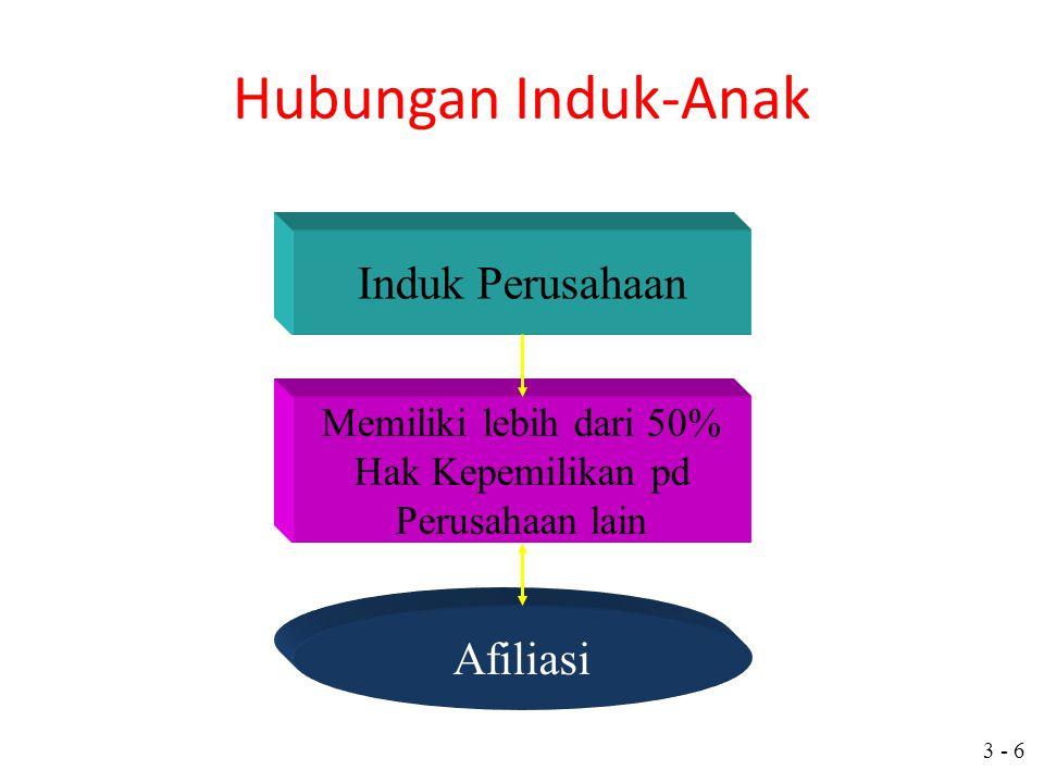 3 - 5 Entitas Pelaporan Laporan Keuangan Anak _____ Laporan Keuangan Konsolidasi _____ Laporan Keuangan Induk _____