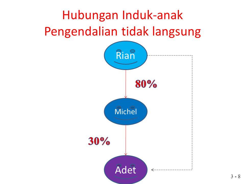3 - 7 Hubungan Induk-anak Pengendalian langsung Induk Perusahaan Anak Perusahaan A 90% Kepemilikan Anak Perusahaan B 80% Kepemilikan