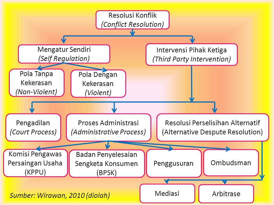 Resolusi Konflik (Conflict Resolution) Intervensi Pihak Ketiga (Third Party Intervention) Mengatur Sendiri (Self Regulation) Resolusi Perselisihan Alt
