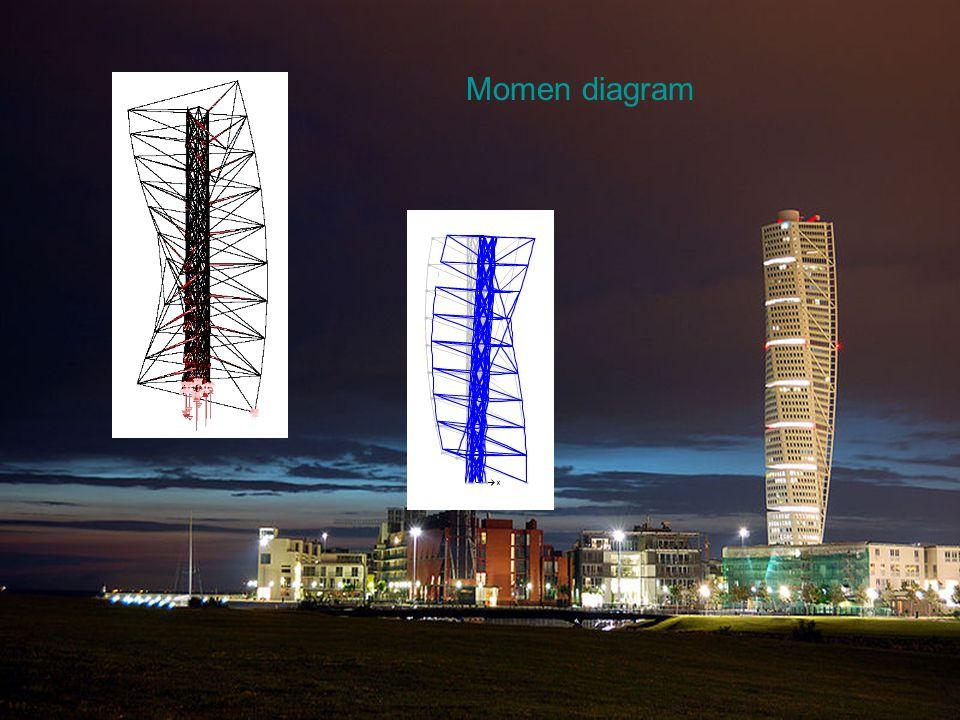 Memutar Spine Terdiri dari sembilan batu marmer putih yang diikat bersama oleh sebuah tulang belakang yang berputar 90 ° dari atas ke bawah.