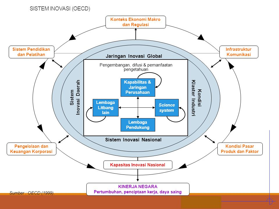 STIE MDP Sistem Pendidikan dan Pelatihan Sumber : OECD (1999). Konteks Ekonomi Makro dan Regulasi Infrastruktur Komunikasi Pengelolaan dan Keuangan Ko