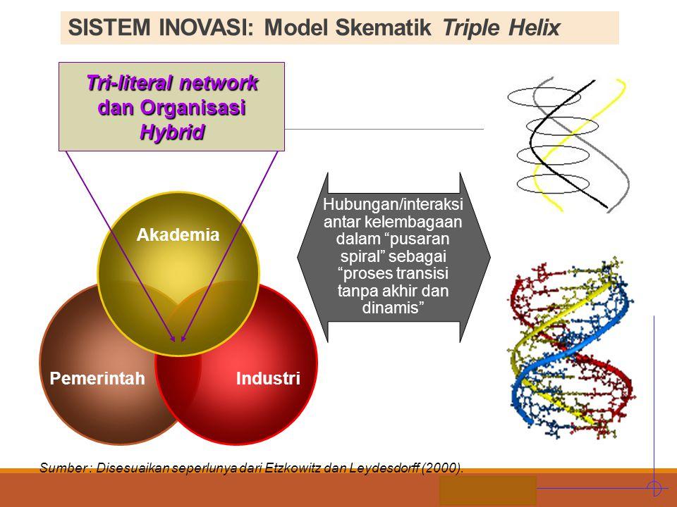 STIE MDP Sumber : Disesuaikan seperlunya dari Etzkowitz dan Leydesdorff (2000). PemerintahIndustri Akademia Tri-literal network dan Organisasi Hybrid