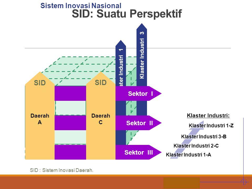 STIE MDP SID: Suatu Perspektif Klaster Industri 1-A Klaster Industri 2-C Klaster Industri 3-B Klaster Industri 1-Z Klaster Industri: Klaster Industri