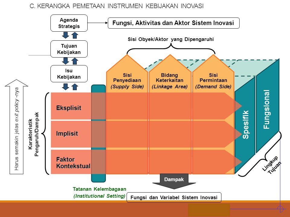 STIE MDP Karakteristik Pengaruh/Dampak Tatanan Kelembagaan (Institutional Setting) Lingkup Tujuan Eksplisit Implisit Faktor Kontekstual Sisi Obyek/Akt