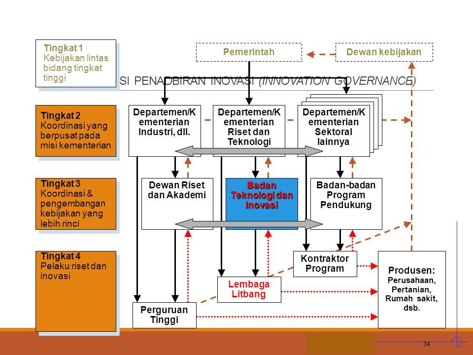 STIE MDP E. ORGANISASI PENADBIRAN INOVASI (INNOVATION GOVERNANCE) 34 Tingkat 1 Kebijakan lintas bidang tingkat tinggi Tingkat 1 Kebijakan lintas bidan