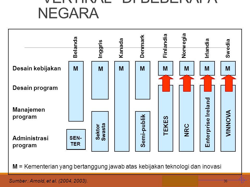 """STIE MDP G. ILUSTRASI KERAGAMAN PENADBIRAN KEBIJAKAN """"VERTIKAL"""" DI BEBERAPA NEGARA 36 Sumber : Arnold, et al. (2004, 2003). Desain kebijakan Desain pr"""