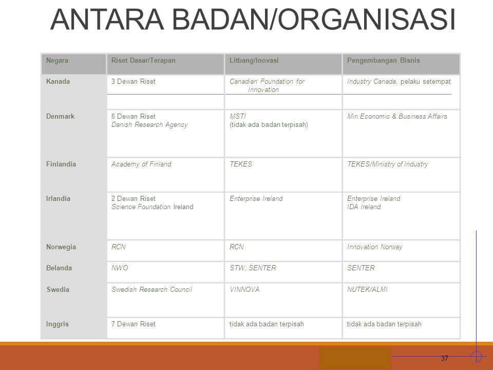 STIE MDP H. ILUSTRASI BATASAN ANTARA BADAN/ORGANISASI NegaraRiset Dasar/TerapanLitbang/InovasiPengembangan Bisnis Kanada3 Dewan RisetCanadian Foundati