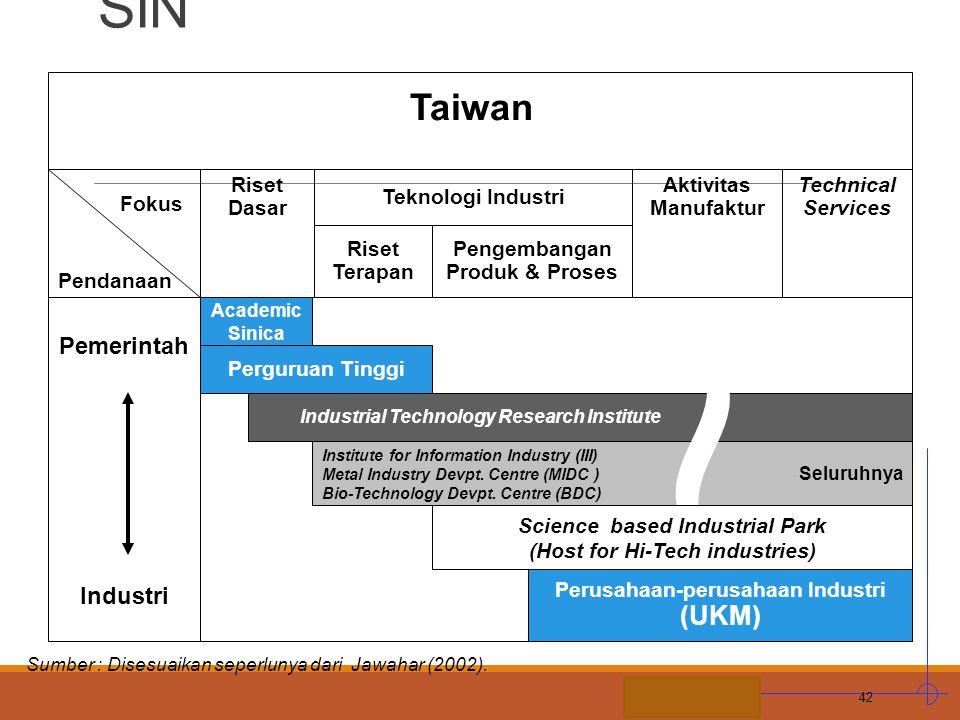 STIE MDP M. CONTOH ILUSTRATIF: Peta Peran Lembaga dalam SIN 42 Perusahaan-perusahaan Industri (UKM) Academic Sinica Taiwan Pemerintah Industri Fokus R
