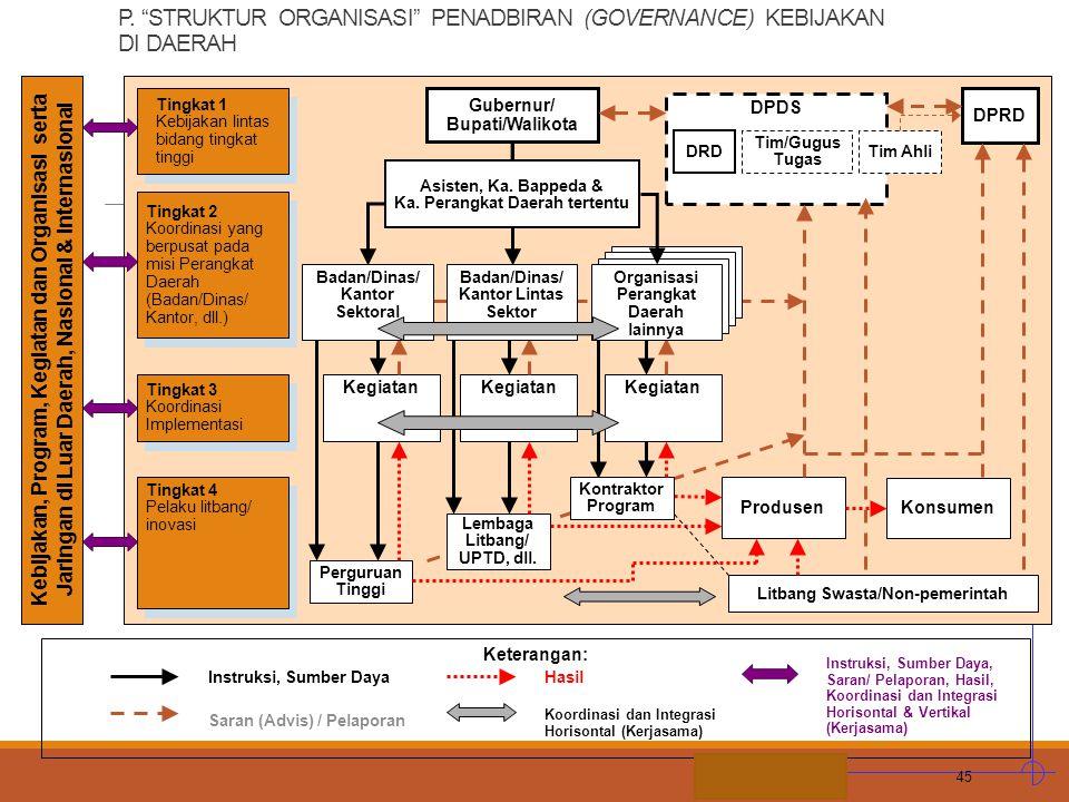 STIE MDP Kebijakan, Program, Kegiatan dan Organisasi serta Jaringan di Luar Daerah, Nasional & Internasional Keterangan: Instruksi, Sumber Daya Saran