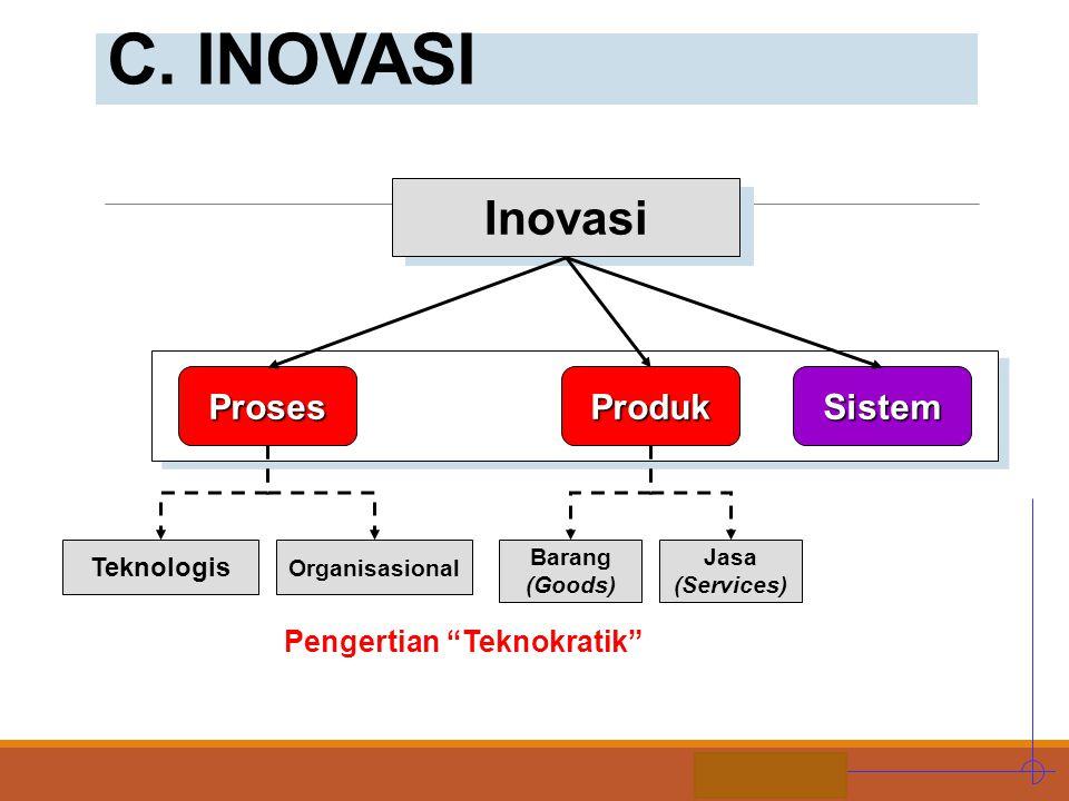 "STIE MDP C. INOVASI Inovasi Teknologis Jasa (Services) Organisasional Barang (Goods) ProsesProdukSistem Pengertian ""Teknokratik"""