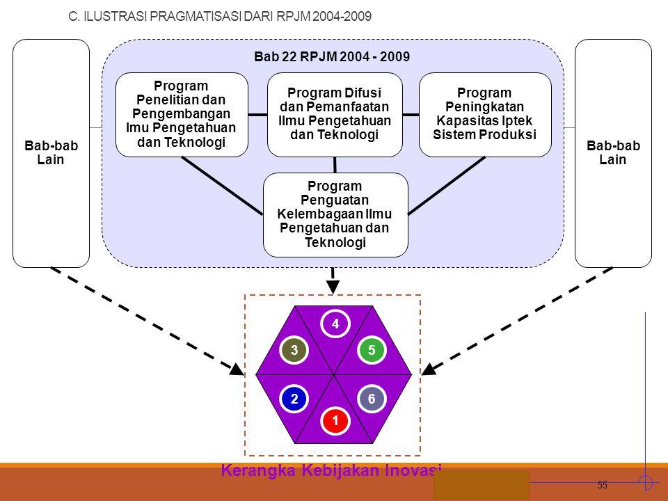 STIE MDP C. ILUSTRASI PRAGMATISASI DARI RPJM 2004-2009 55 Bab-bab Lain Bab 22 RPJM 2004 - 2009 Program Penelitian dan Pengembangan lmu Pengetahuan dan