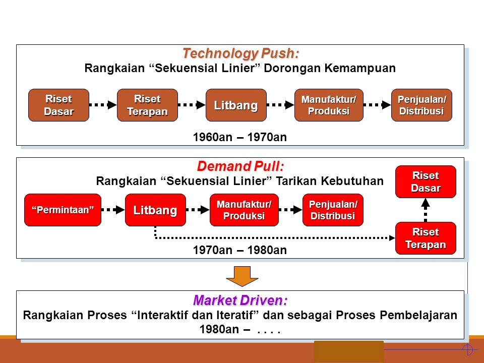 STIE MDP SISTEM INOVASI: Dari Konteks Nasional ke Daerah ~ Mengapa (lanjutan) Inovasi merupakan proses sosial, yang sangat dipengaruhi oleh interaksi antar pihak.