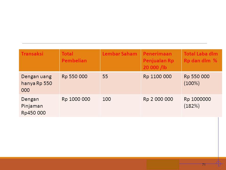 STIE MDP TransaksiTotal Pembelian Lembar SahamPenerimaan Penjualan Rp 20 000 /lb Total Laba dlm Rp dan dlm % Dengan uang hanya Rp 550 000 Rp 550 00055