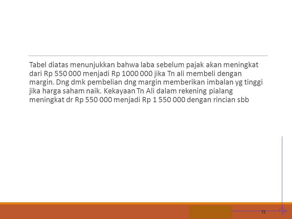 STIE MDP Tabel diatas menunjukkan bahwa laba sebelum pajak akan meningkat dari Rp 550 000 menjadi Rp 1000 000 jika Tn ali membeli dengan margin. Dng d
