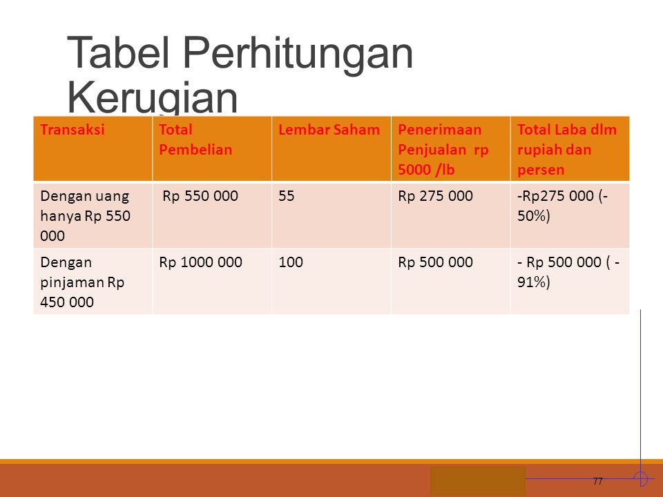 STIE MDP Tabel Perhitungan Kerugian TransaksiTotal Pembelian Lembar SahamPenerimaan Penjualan rp 5000 /lb Total Laba dlm rupiah dan persen Dengan uang