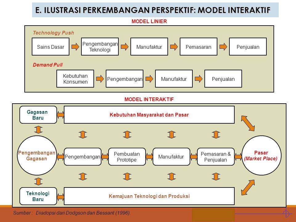 STIE MDP 3. PENADBIRAN INOVASI (INNOVATION GOVERNANCE)