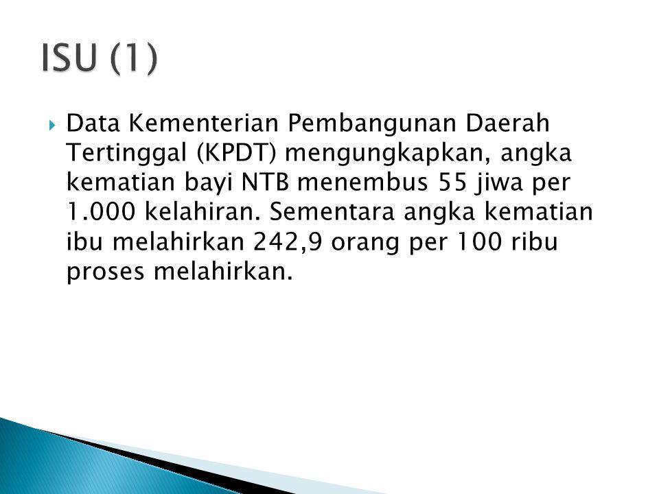  Data Kementerian Pembangunan Daerah Tertinggal (KPDT) mengungkapkan, angka kematian bayi NTB menembus 55 jiwa per 1.000 kelahiran. Sementara angka k