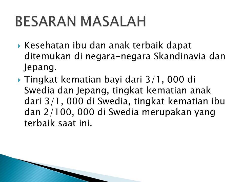  Data Kementerian Pembangunan Daerah Tertinggal (KPDT) mengungkapkan, angka kematian bayi NTB menembus 55 jiwa per 1.000 kelahiran.