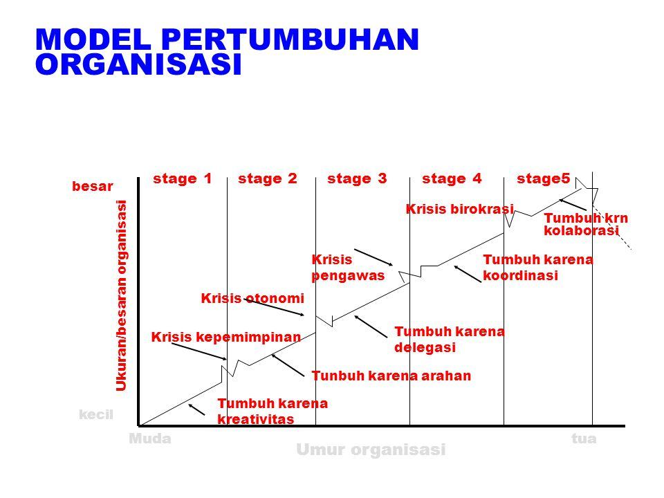 Umur organisasi tuaMuda stage 1 stage 2 stage 3 stage 4 stage5 Tumbuh karena kreativitas Krisis kepemimpinan Tunbuh karena arahan Tumbuh karena delega
