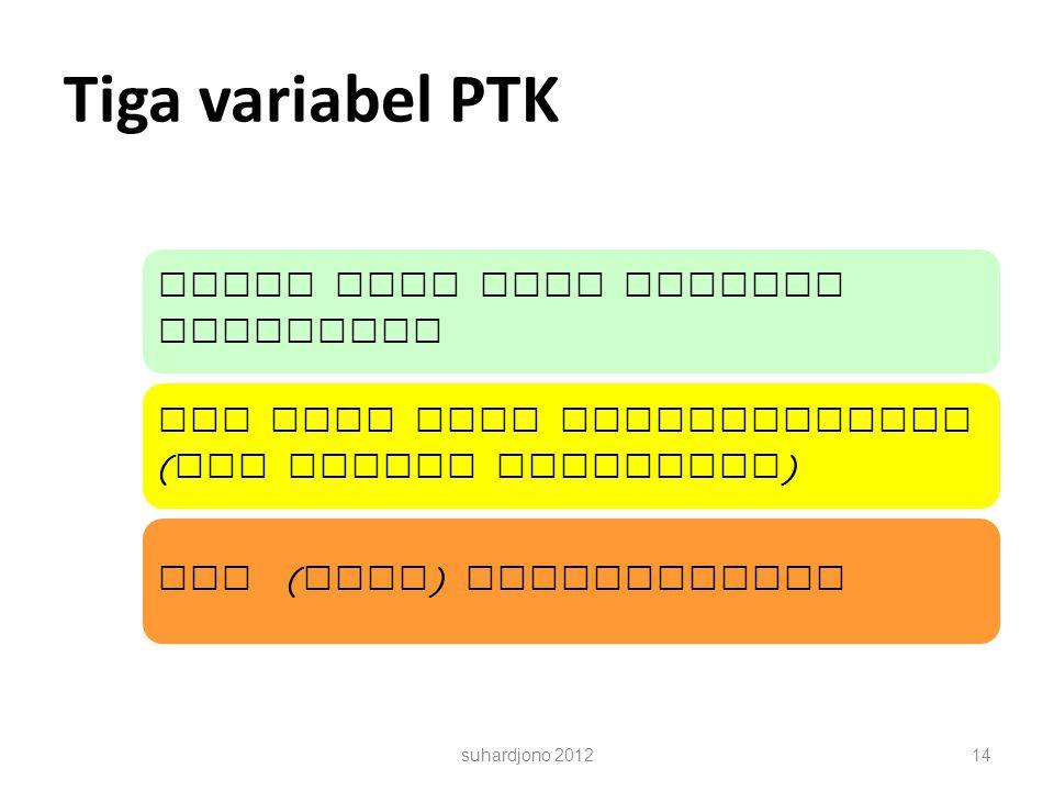 Tiga variabel PTK Siapa yang akan dikenai tindakan? Apa yang akan ditingkatkan? ( Apa tujuan tindakan? ) Apa ( nama ) tindakannya? suhardjono 201214
