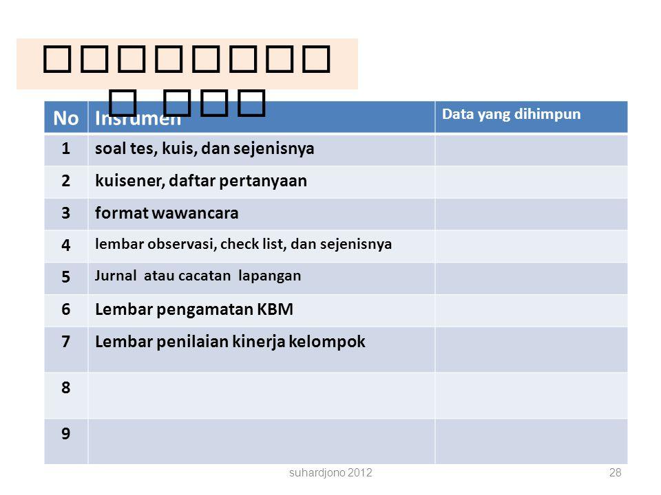 suhardjono 201228 NoInsrumen Data yang dihimpun 1soal tes, kuis, dan sejenisnya 2kuisener, daftar pertanyaan 3format wawancara 4 lembar observasi, che